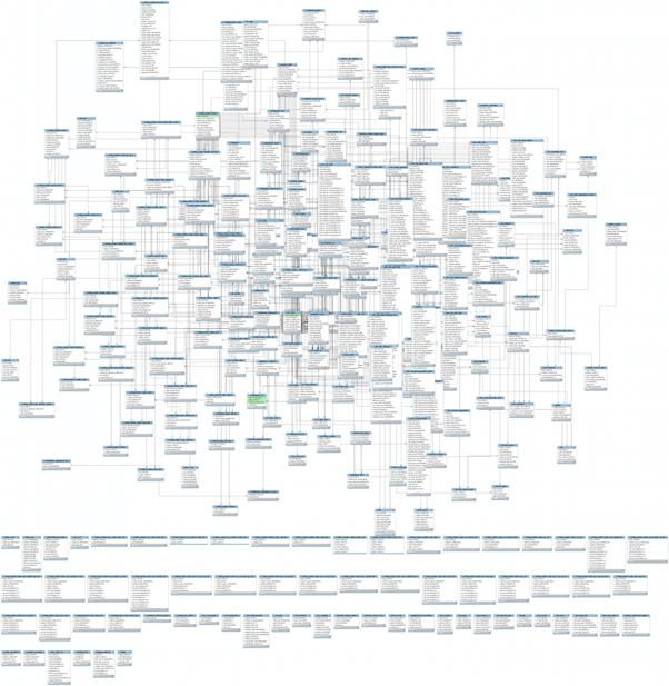 Matillion BI ETL - Diagram of typical complex core system database schema