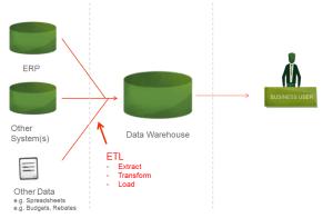 Using Cloud BI and ETL to Integrate Mutliple ERPs