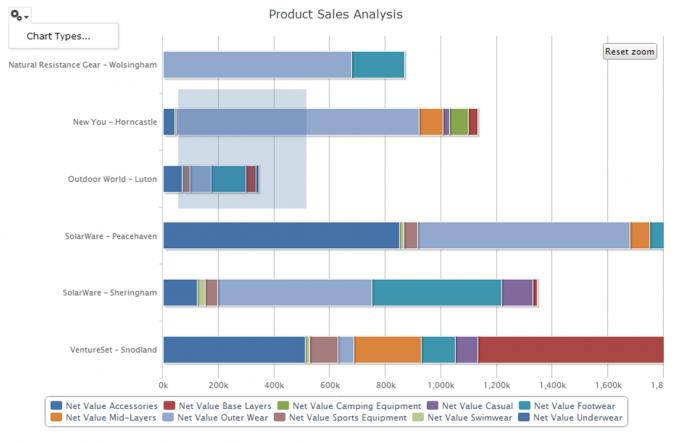 Matillion BI Blog - Data Visualisation - 4
