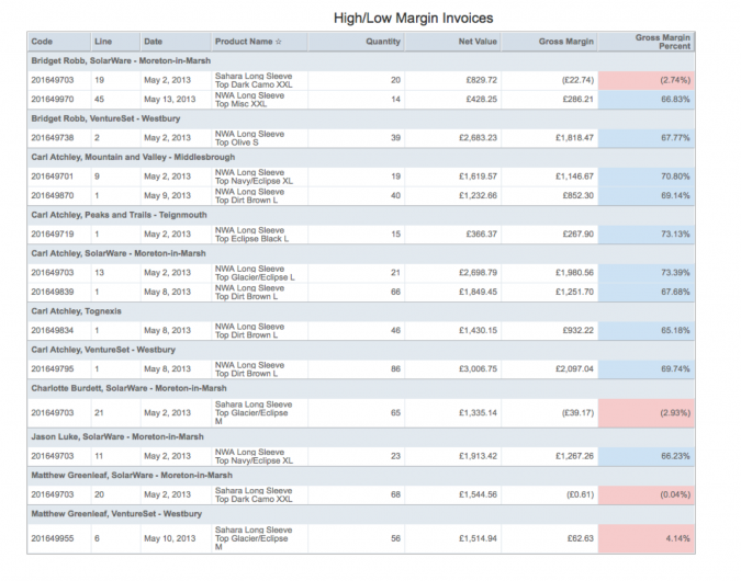 sing Conditional Formatting In Self-service Reporting - Example Report - High Low Margin Orders