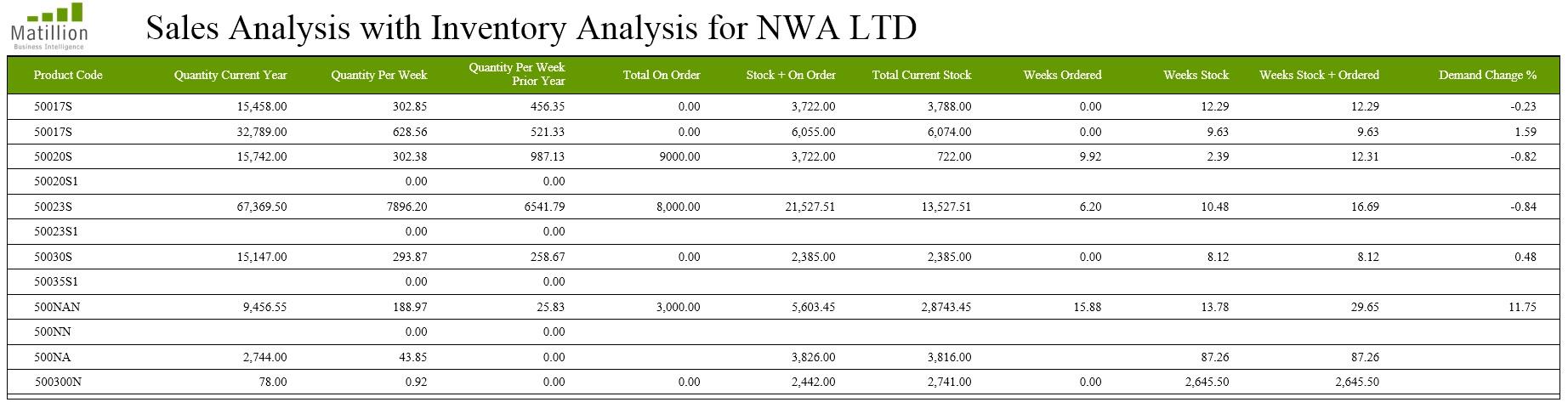 inventory-analysis-stock-sales-report-2