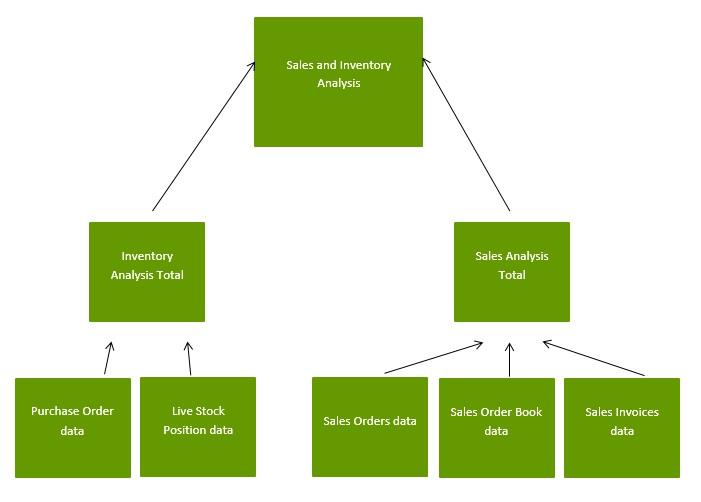 inventory-analysis-stock-sales-report