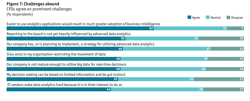 cfo analytics challenges