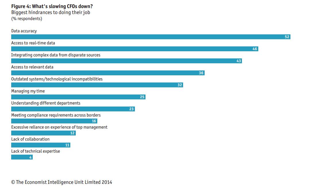 cfo analytics slow down reporting