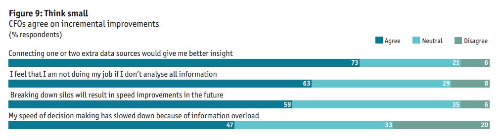 cfo analytics improve