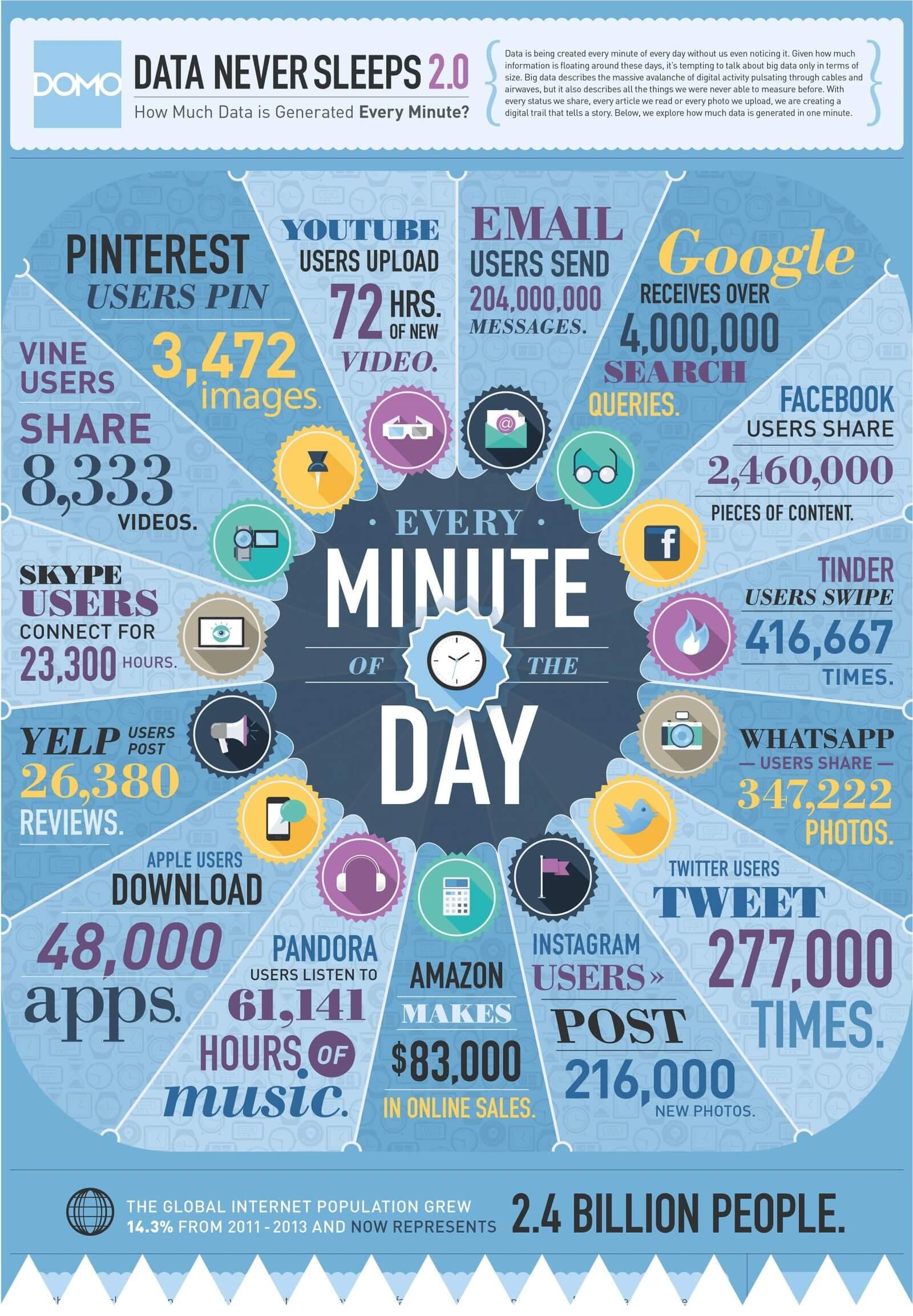 Business Intelligence infographic data never sleeps 2.0