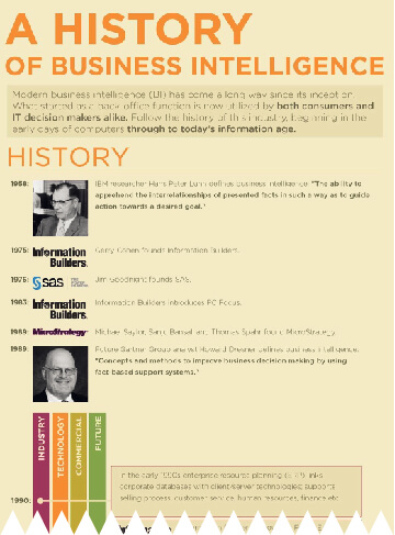 History of Business Intelligence Infographic