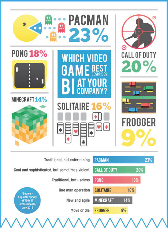 Business Intelligence Infographic video game