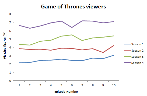 game of thrones viewing figures business intelligence