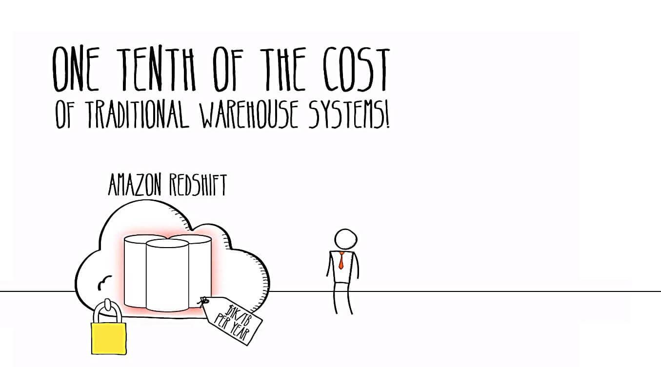 amazon redshift supercomputer cheaper