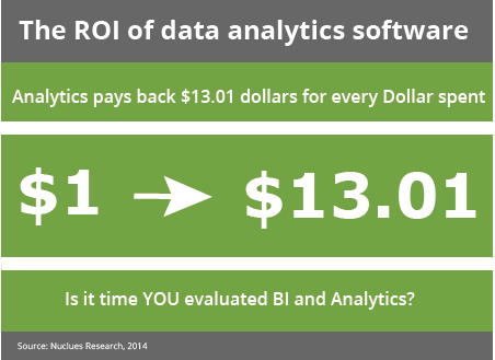 ROI of data analytics software dollars