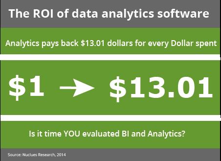 ROI of data analytics software dollars