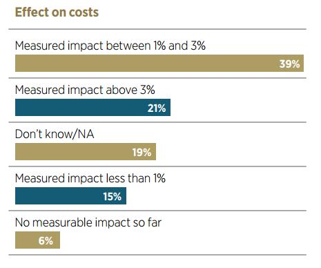 business intelligence market big data costs