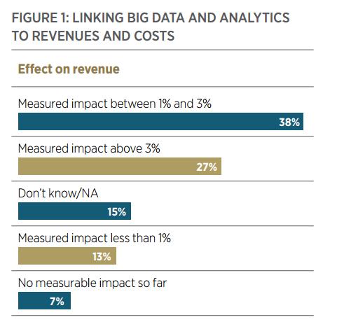 business intelligence market big data revenue