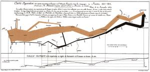 Powerful data presentations -Minard- Napoleon