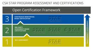 csa star registry cloud service provider