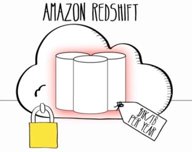 Amazon-Redshift-amazon-web-services-10-years