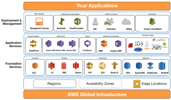 amazon-web-services-10-years-products