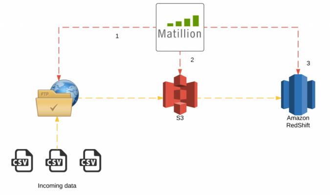 matillion-etl-for-redshift-data-warehousing