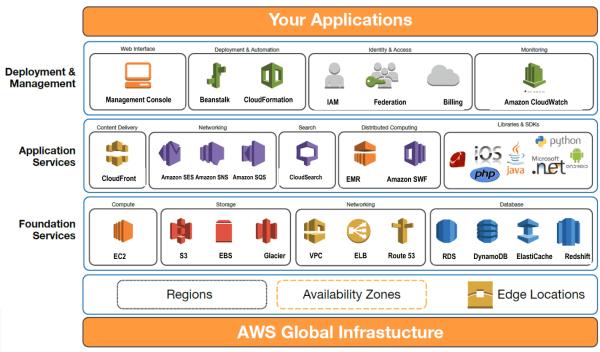 amazon-aws-services