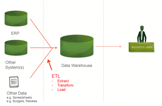 must-have-features-bi-analytics-tool-data-sources