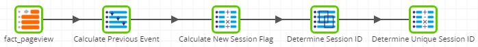 inferring-sessions-matillion-etl-for-redshift-transformation