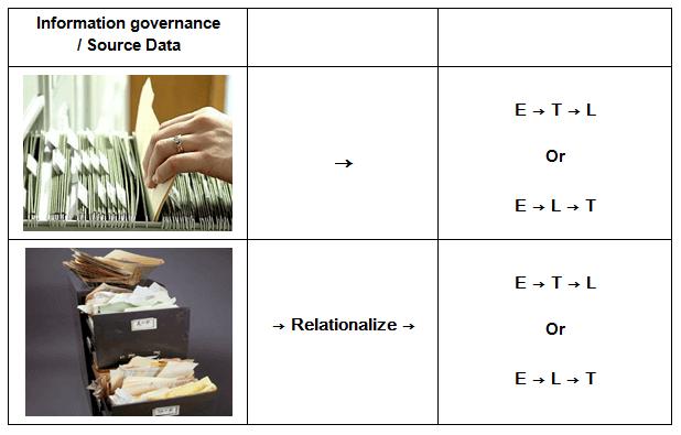 elt-lie-matillion-relationalization