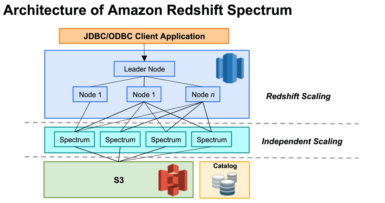 Matillion-Amazon Redshift Spectrum Architecture