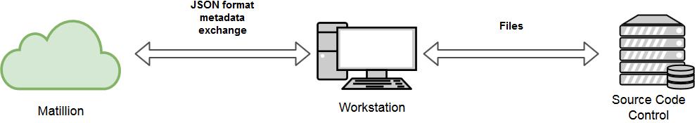 Matillion-Source Code Control-Metadata Exchange Flow