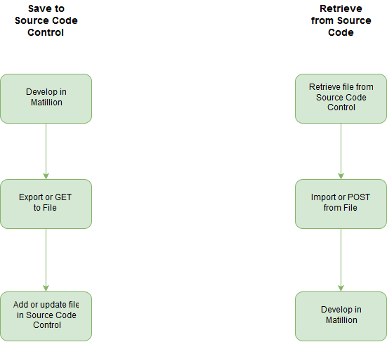 Image graph of the steps on how to save to and retrieve from Matillion's source code control