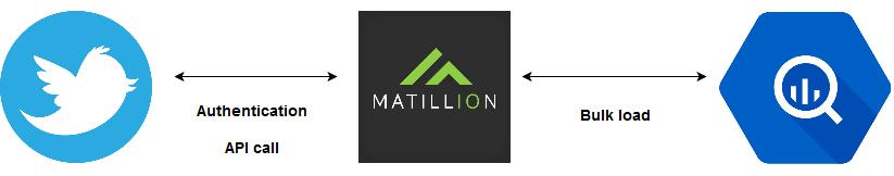 Matillion-Twitter-BigQuery