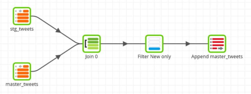Matillion-Twitter-Filter-Duplicates