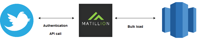 Matillion-Amazon-Redshift-Twitter Query component-Stage 1: Authenticated API call to Twitter from Matillion. Stage 2 data is bulk loaded to Amazon Redshift.