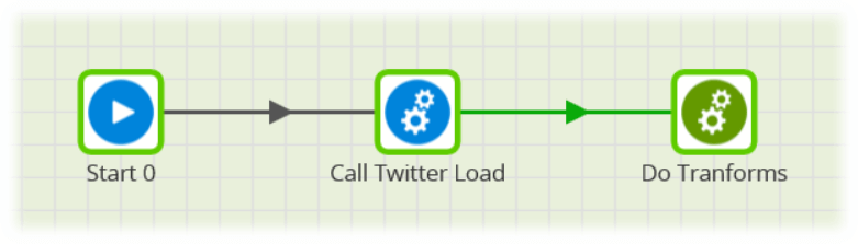 Matillion-Amazon-Redshift-Twitter Query component-Load data and execute transformation job