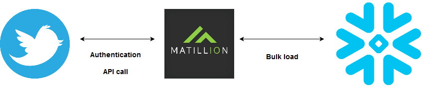 Matillion-TwitterQuery-Snowflake-Process