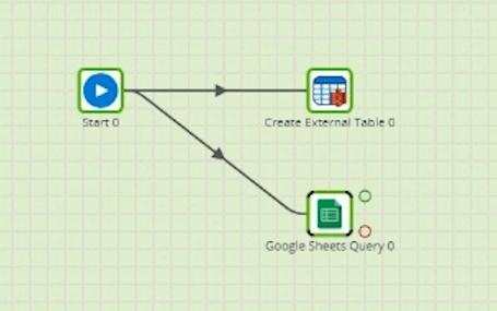 Amazon Redshift Spectrum-Matillion-Google Query Component