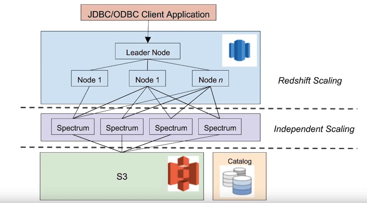 Amazon-Redshift-Spectrum-Matillion-Data lakes - Architecture
