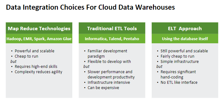 Data Integration Choices for Cloud Data Warehouses