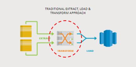 Extract, Transform, Load (ETL), or Extract, Load, Transform (ELT) ETL Diagram
