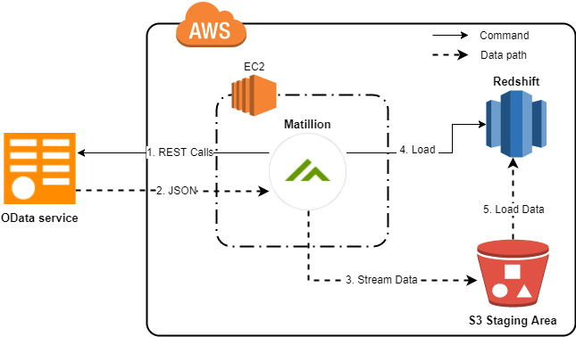 Odata Query component in Matilltion ETL for Amazon Redshift Architecture