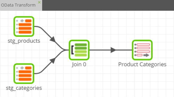 Odata Query component in Matilltion ETL for Google BigQuery Transformation 2