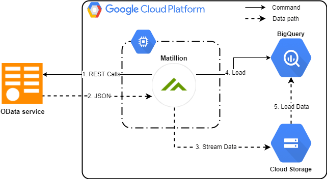 Odata Query component in Matilltion ETL for Google BigQuery Architecture