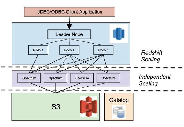 Amazon Redshift Spectrum-Matillion-Architecture