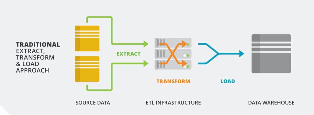 ETL - Extract, Load, Transform Diagram