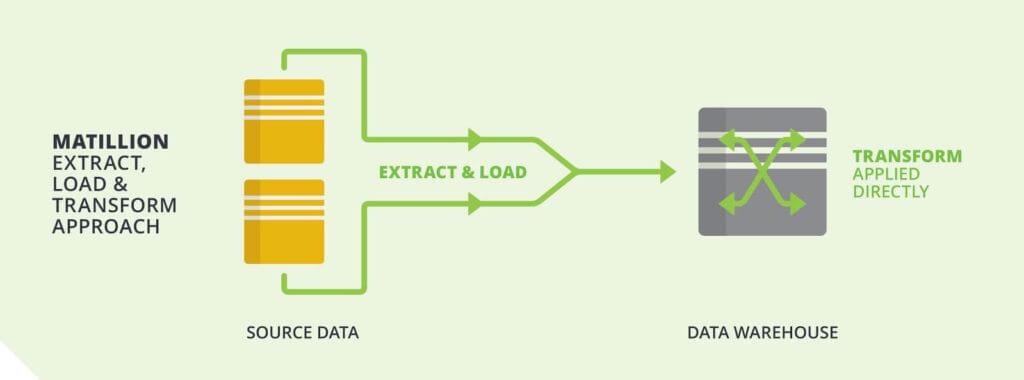 ELT - Extract, Load & Transform Diagram
