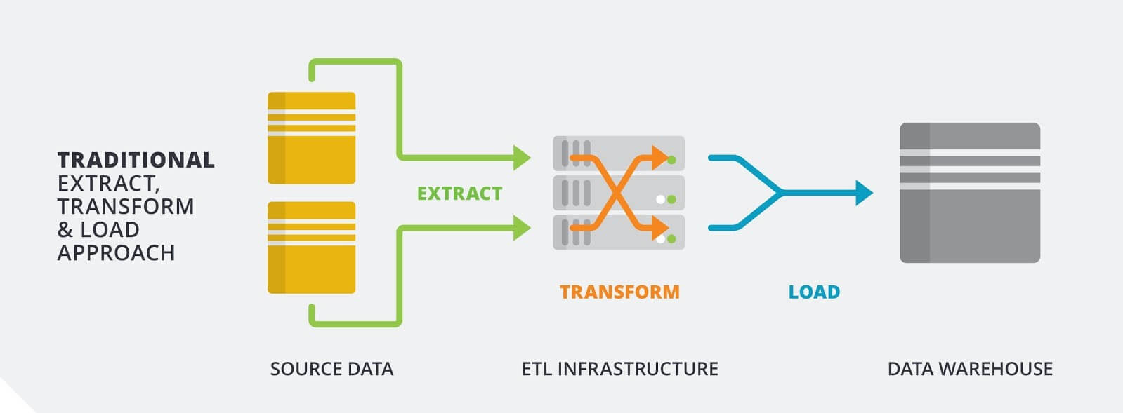ETL vs  ELT – What's the Big Difference?