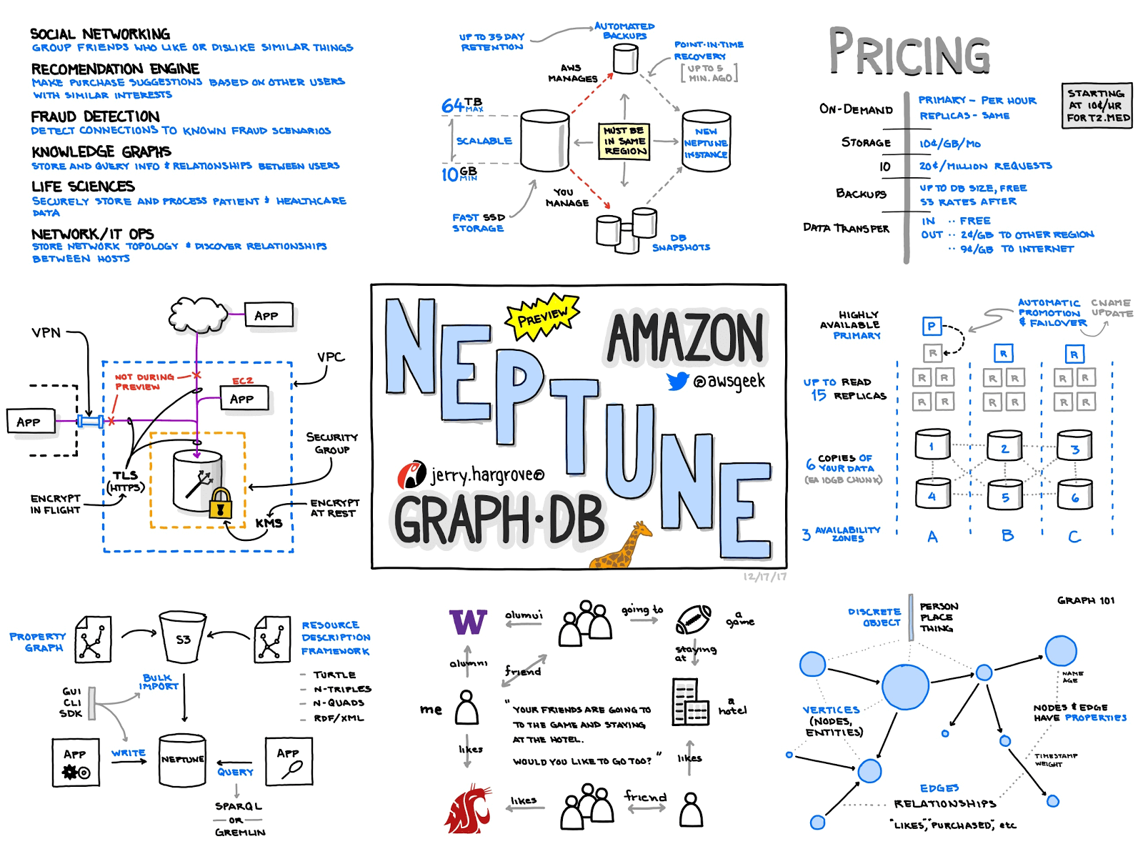 AWS Announcements from reInvent 2017 - Amazon Neptune