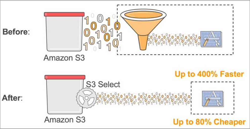 AWS Announcements from reInvent 2017 - S3 Select Glacier Select