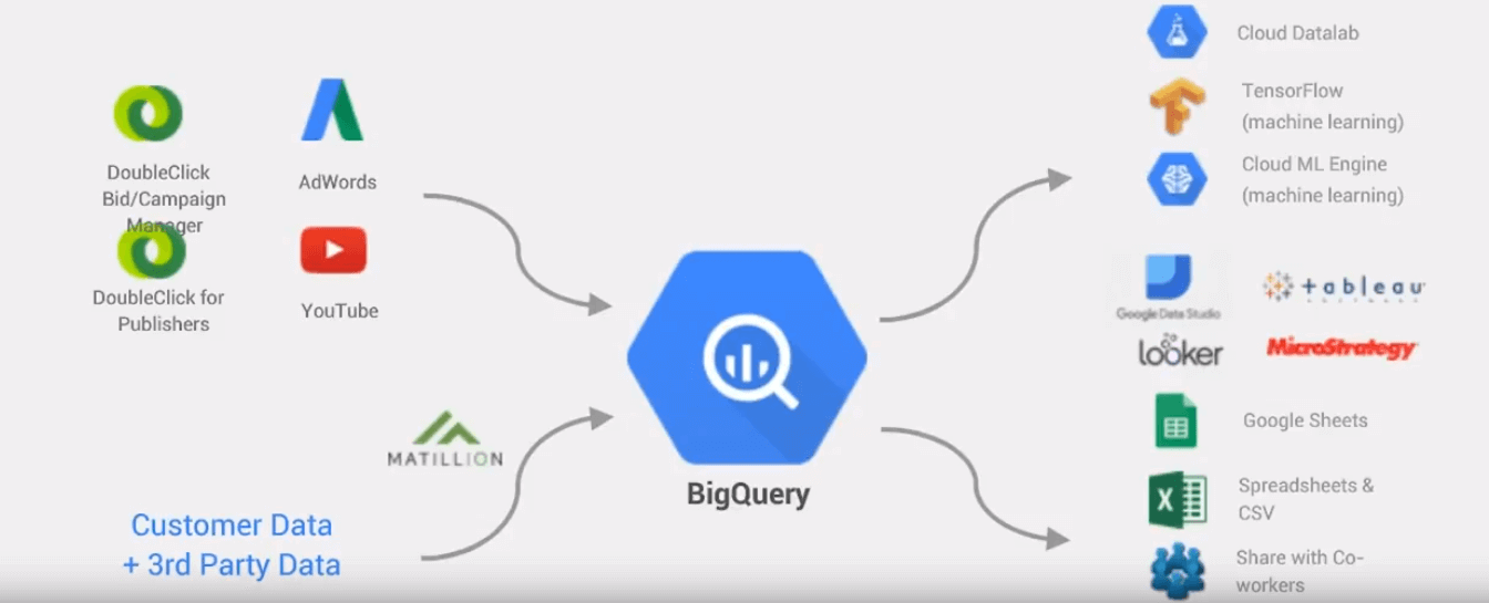 Marketing Analytics with Google BigQuery