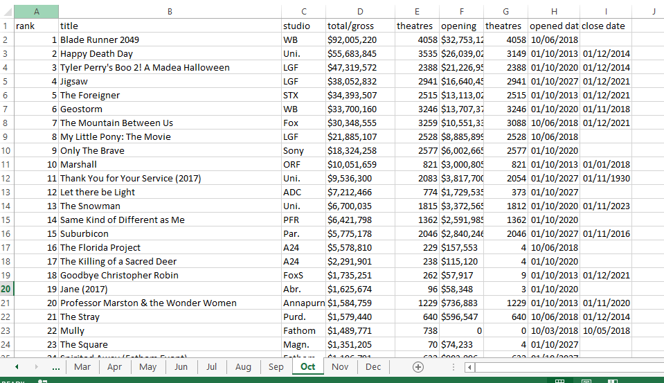 'Best Picture' at the 2018 Oscars - Excel Data